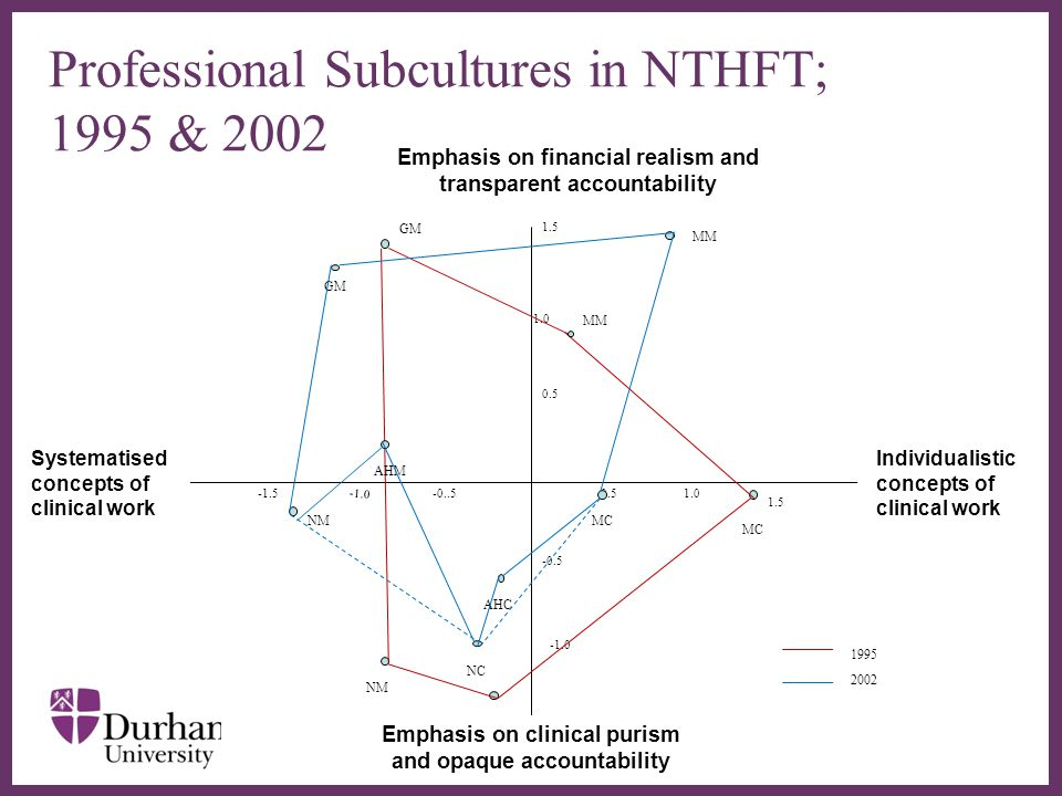 ∂ 0.51.0 1.5 1.0 -0..5 0.5 -0.5 -1.5 1995 NC MM MC GM NM MC MM GM NM NC AHC AHM 2002 Individualistic concepts of clinical work Systematised concepts of clinical work Emphasis on financial realism and transparent accountability Emphasis on clinical purism and opaque accountability Professional Subcultures in NTHFT; 1995 & 2002