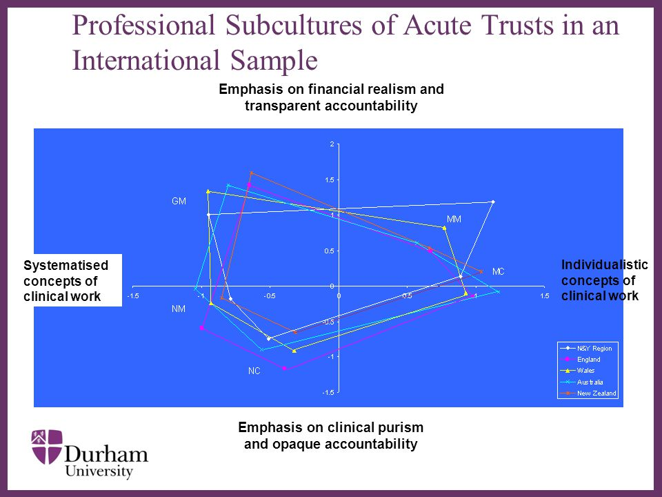 ∂ Professional Subcultures of Acute Trusts in an International Sample Individualistic concepts of clinical work Emphasis on financial realism and transparent accountability Emphasis on clinical purism and opaque accountability Systematised concepts of clinical work