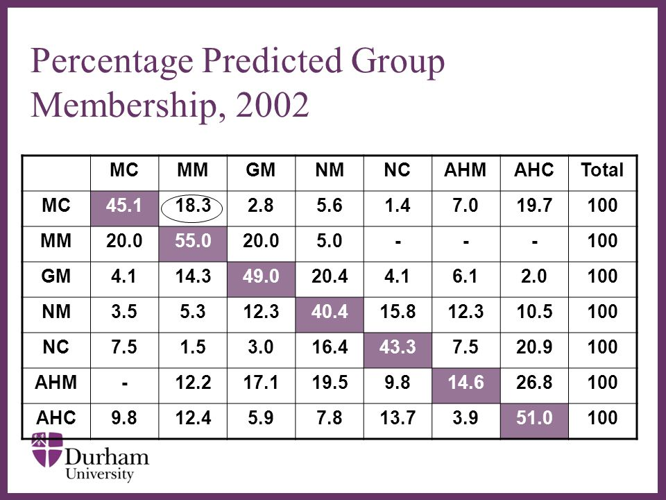 ∂ Percentage Predicted Group Membership, 2002 MCMMGMNMNCAHMAHCTotal MC45.118.32.85.61.47.019.7100 MM20.055.020.05.0---100 GM4.114.349.020.44.16.12.0100 NM3.55.312.340.415.812.310.5100 NC7.51.53.016.443.37.520.9100 AHM-12.217.119.59.814.626.8100 AHC9.812.45.97.813.73.951.0100