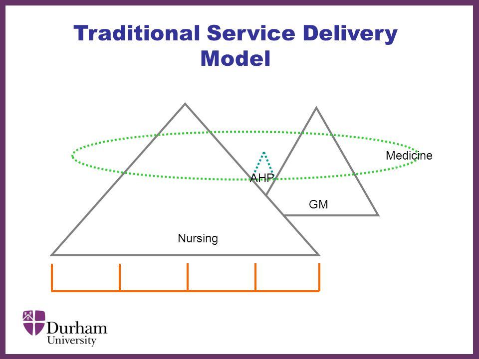 ∂ Traditional Service Delivery Model Nursing GM Medicine AHP
