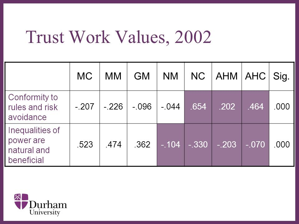 ∂ Trust Work Values, 2002 MCMMGMNMNCAHMAHCSig.