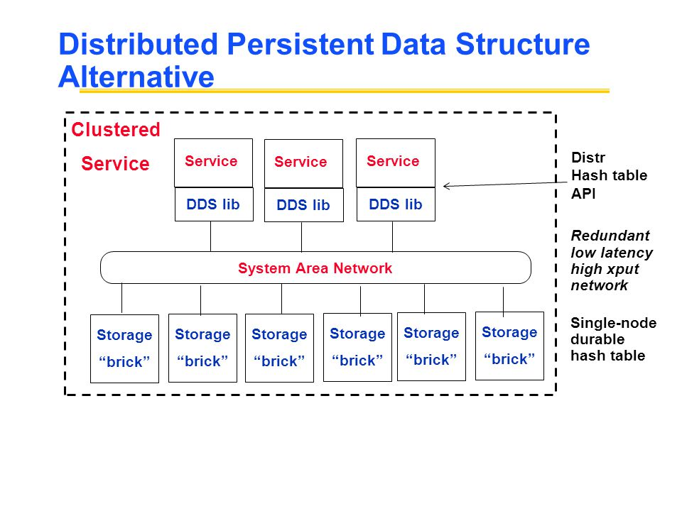 Distributed Persistent Data Structure Alternative Service DDS lib Storage brick Service DDS lib Service DDS lib Storage brick Storage brick Storage brick Storage brick Storage brick System Area Network Clustered Service Distr Hash table API Single-node durable hash table Redundant low latency high xput network