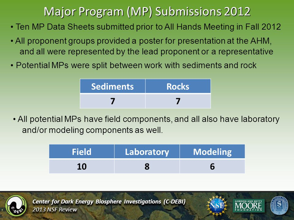 Major Program (MP) Submissions 2012 Center for Dark Energy Biosphere Investigations (C-DEBI) 2013 NSF Review Center for Dark Energy Biosphere Investigations (C-DEBI) 2013 NSF Review Ten MP Data Sheets submitted prior to All Hands Meeting in Fall 2012 All proponent groups provided a poster for presentation at the AHM, and all were represented by the lead proponent or a representative Potential MPs were split between work with sediments and rock FieldLaboratoryModeling 1086 All potential MPs have field components, and all also have laboratory and/or modeling components as well.