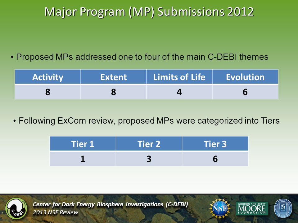 Major Program (MP) Submissions 2012 Center for Dark Energy Biosphere Investigations (C-DEBI) 2013 NSF Review Center for Dark Energy Biosphere Investig
