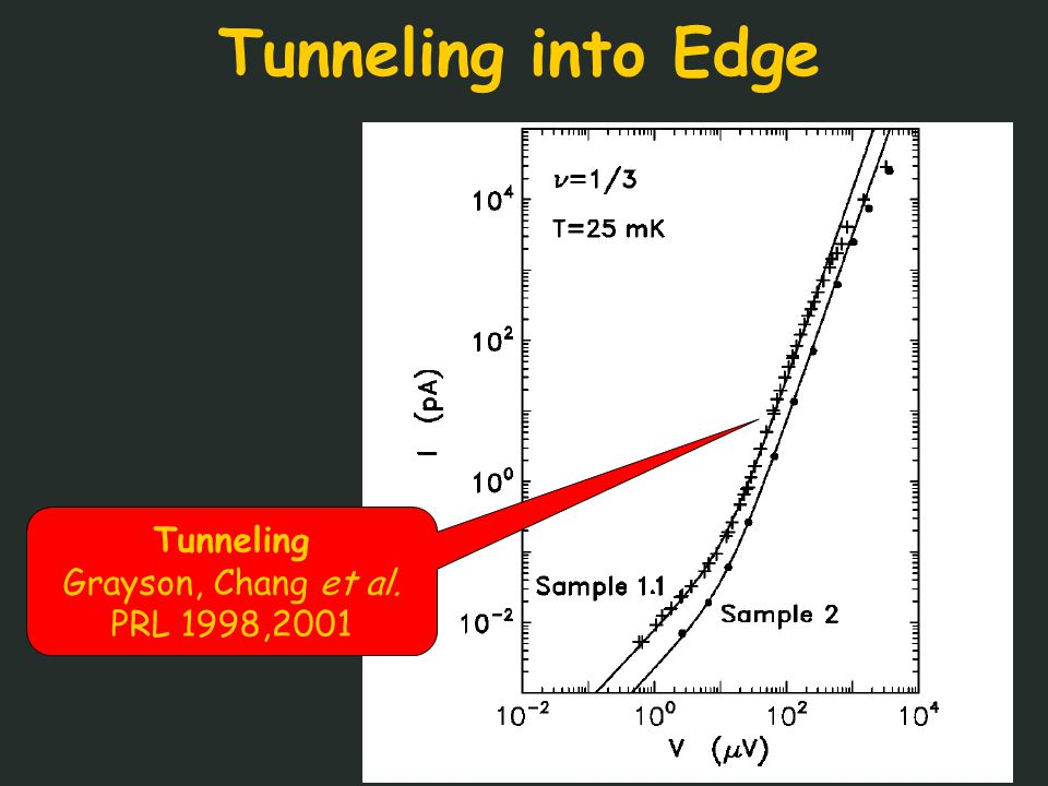 Tunneling into Edge Tunneling Grayson, Chang et al. PRL 1998,2001