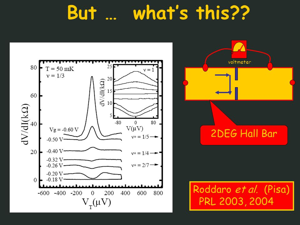 But … what's this voltmeter 0 Roddaro et al. (Pisa) PRL 2003, 2004 2DEG Hall Bar