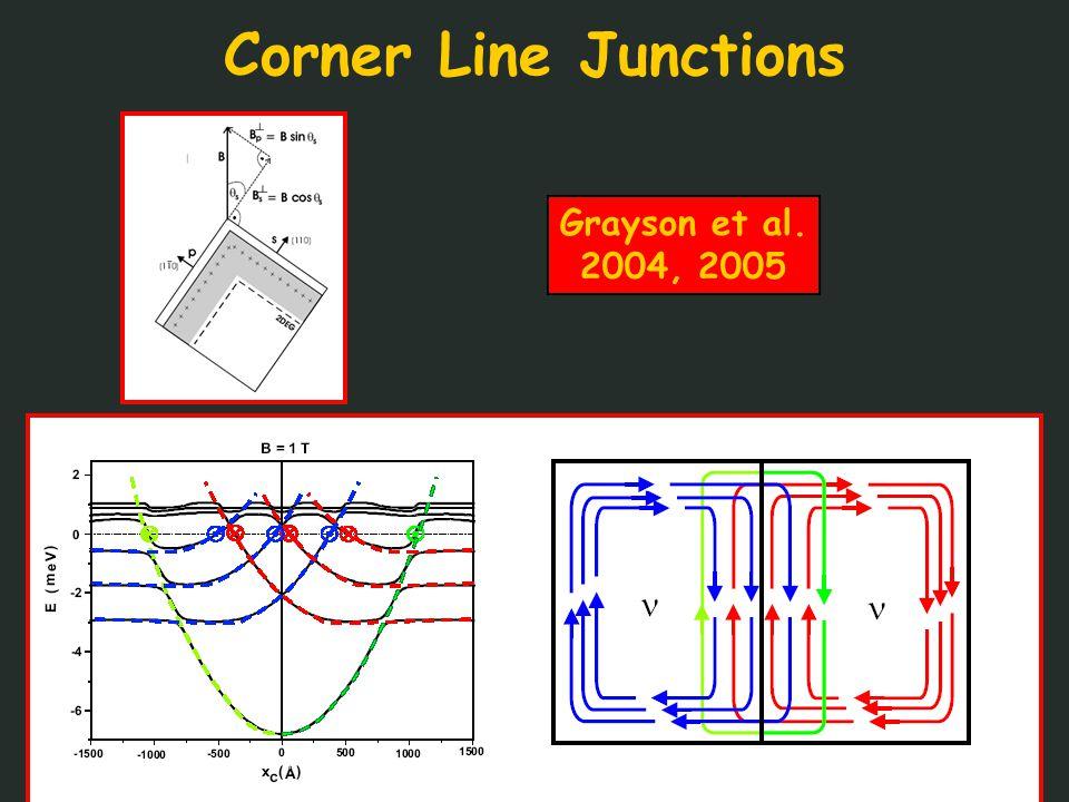 Corner Line Junctions Grayson et al. 2004, 2005