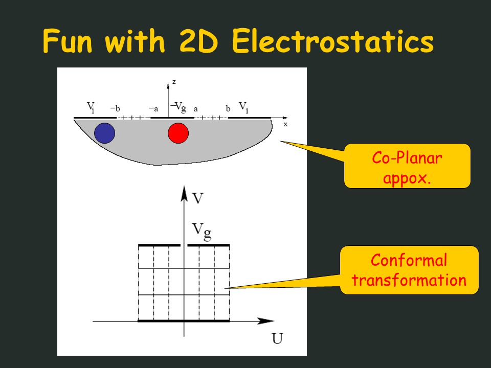 Fun with 2D Electrostatics Co-Planar appox. Conformal transformation