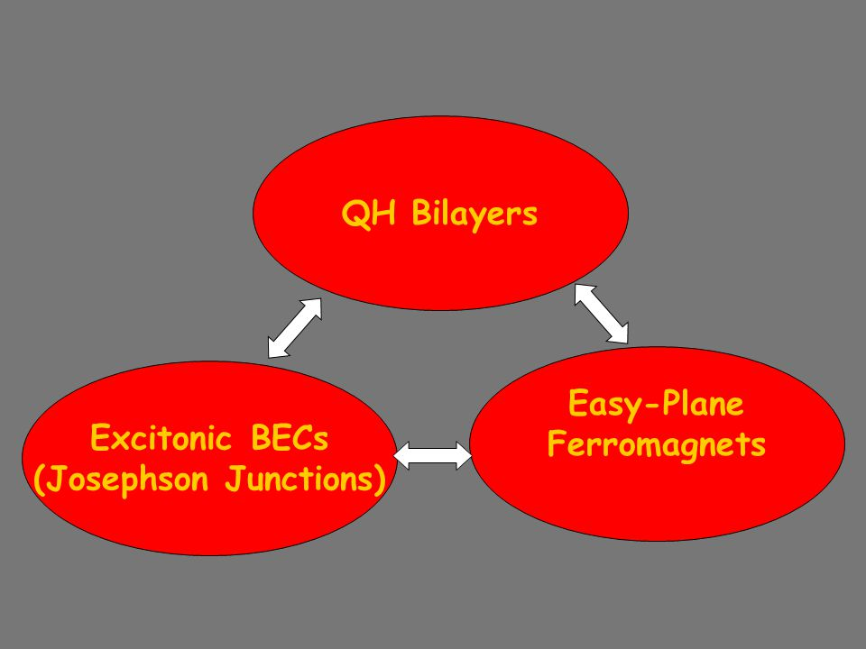 QH Bilayers Easy-Plane Ferromagnets Excitonic BECs (Josephson Junctions)