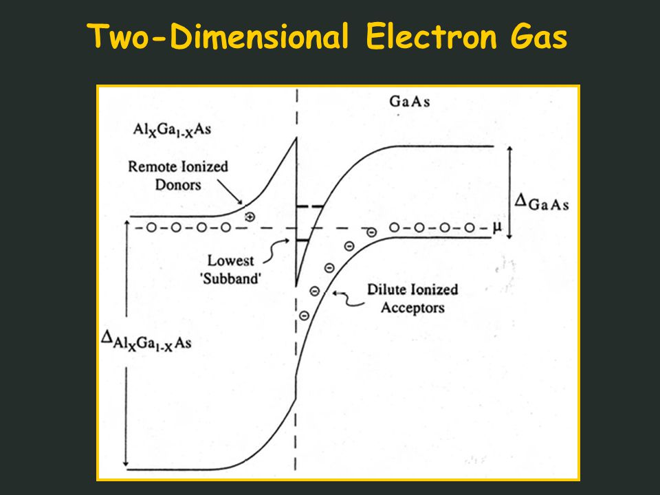 Two-Dimensional Electron Gas