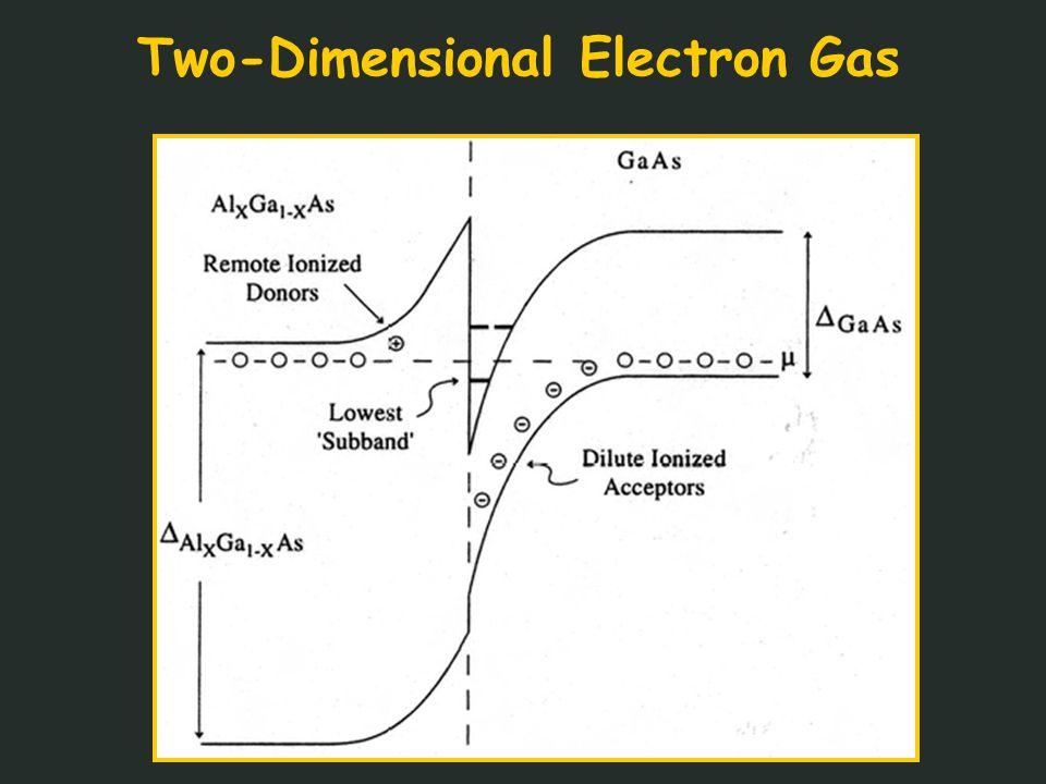 Edge Magnetoplasmons Frequency Domain:Wassermeier et al. PRB (1990)