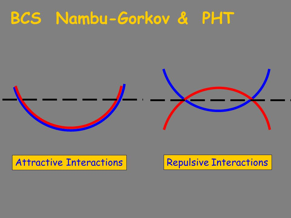 BCS Nambu-Gorkov & PHT Attractive Interactions Repulsive Interactions