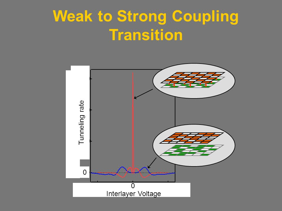 Interlayer Voltage 0 Tunneling rate 0 Weak to Strong Coupling Transition