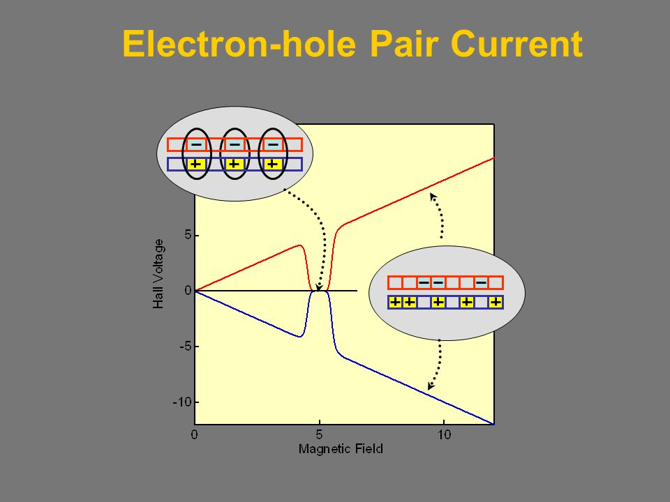 Electron-hole Pair Current
