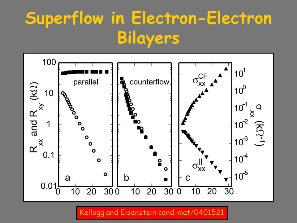 Superflow in Electron-Electron Bilayers Kellogg and Eisenstein cond-mat/0401521