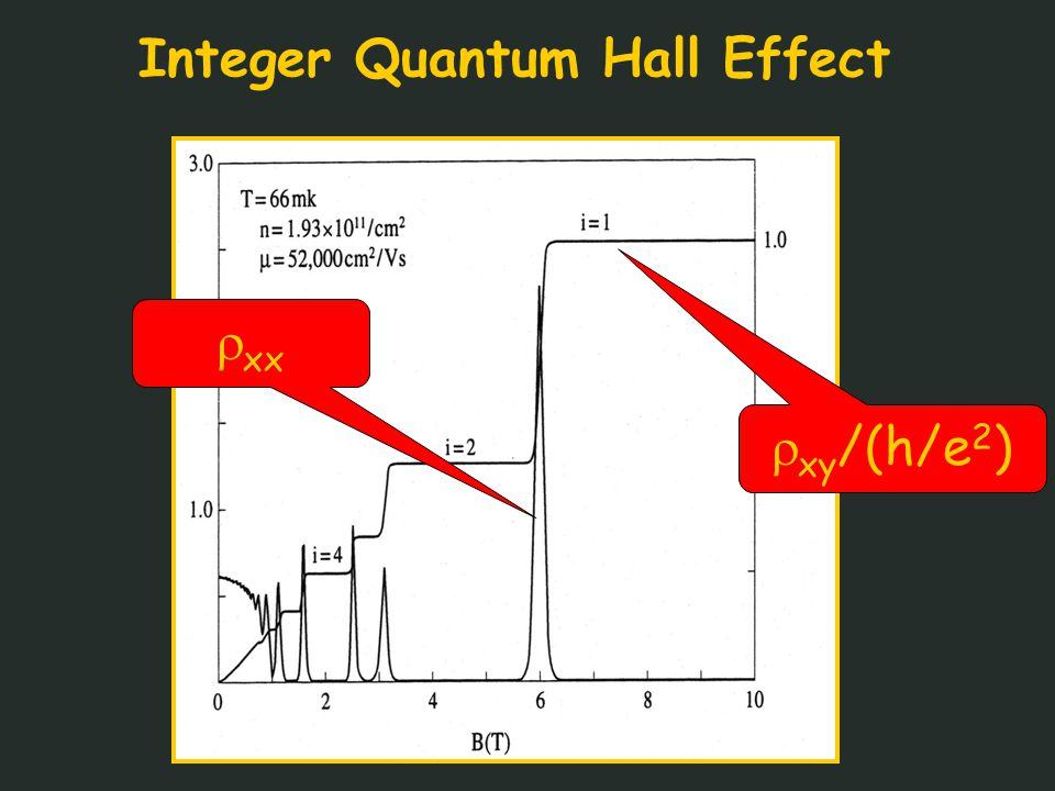 Integer Quantum Hall Effect  xy /(h/e 2 )  xx