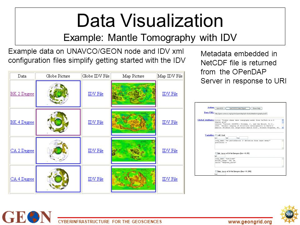 CYBERINFRASTRUCTURE FOR THE GEOSCIENCES www.geongrid.org Data Visualization Example: Mantle Tomography with IDV Metadata embedded in NetCDF file is returned from the OPenDAP Server in response to URI Example data on UNAVCO/GEON node and IDV xml configuration files simplify getting started with the IDV