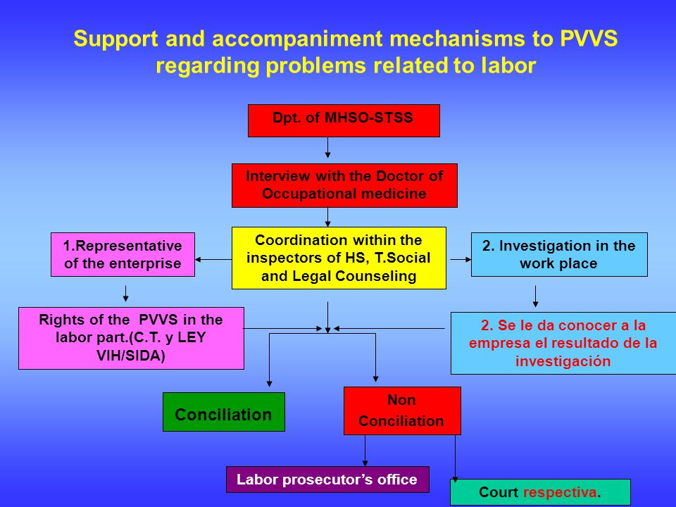 Support and accompaniment mechanisms to PVVS regarding problems related to labor Dpt.