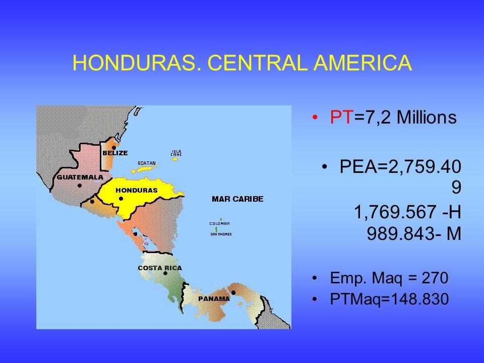 HONDURAS. CENTRAL AMERICA PT=7,2 Millions PEA=2,759.40 9 1,769.567 -H 989.843- M Emp. Maq = 270 PTMaq=148.830