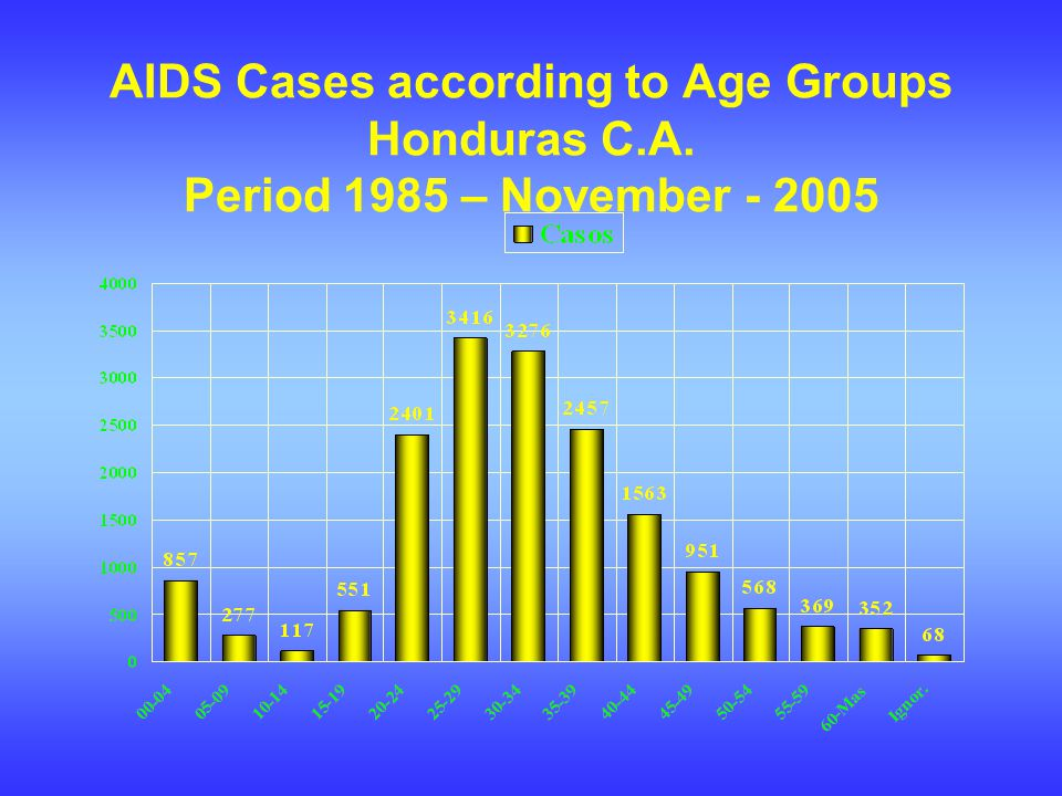 AIDS Cases according to Age Groups Honduras C.A. Period 1985 – November - 2005