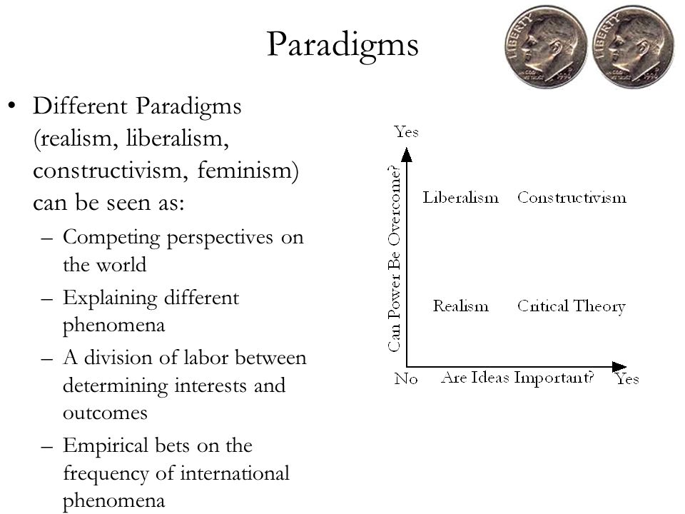 Paradigms Different Paradigms (realism, liberalism, constructivism, feminism) can be seen as: –Competing perspectives on the world –Explaining different phenomena –A division of labor between determining interests and outcomes –Empirical bets on the frequency of international phenomena