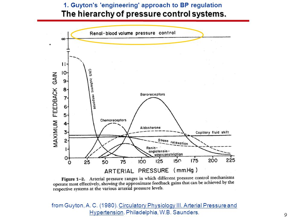 9 The hierarchy of pressure control systems. 1.