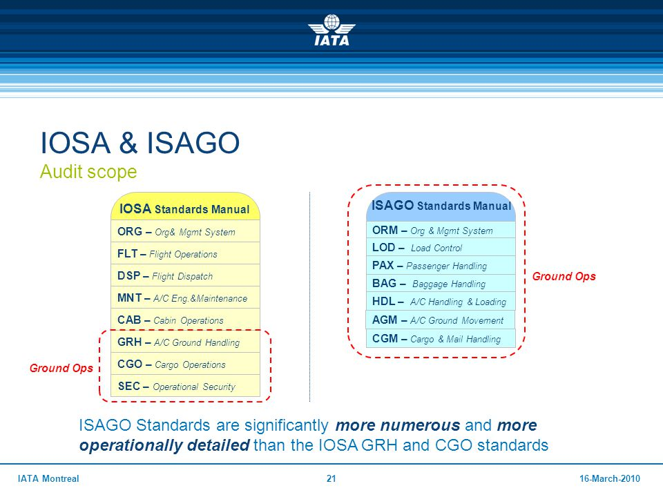 2116-March-2010IATA Montreal IOSA & ISAGO Audit scope ORG – Org& Mgmt System FLT – Flight Operations DSP – Flight Dispatch MNT – A/C Eng.&Maintenance