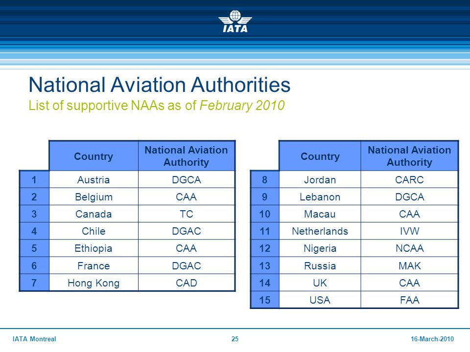 2516-March-2010IATA Montreal National Aviation Authorities List of supportive NAAs as of February 2010 Country National Aviation Authority 1AustriaDGC