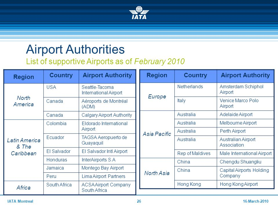 2616-March-2010IATA Montreal Airport Authorities List of supportive Airports as of February 2010 Region CountryAirport Authority North America USASeat
