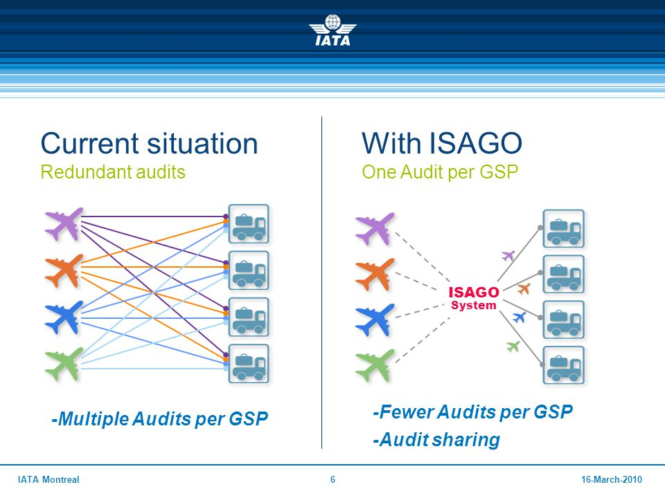 2716-March-2010IATA Montreal27 ISAGO Audit Pool  Introduction  ISAGO Model  ISAGO Documentation System  IOSA & ISAGO  ISAGO Benefits  ISAGO Audit Pool  ISAGO Training  Program Status  ISAGO Costs  ISAGO Insurance Program  IGOM  How to schedule an ISAGO Audit  Conclusion