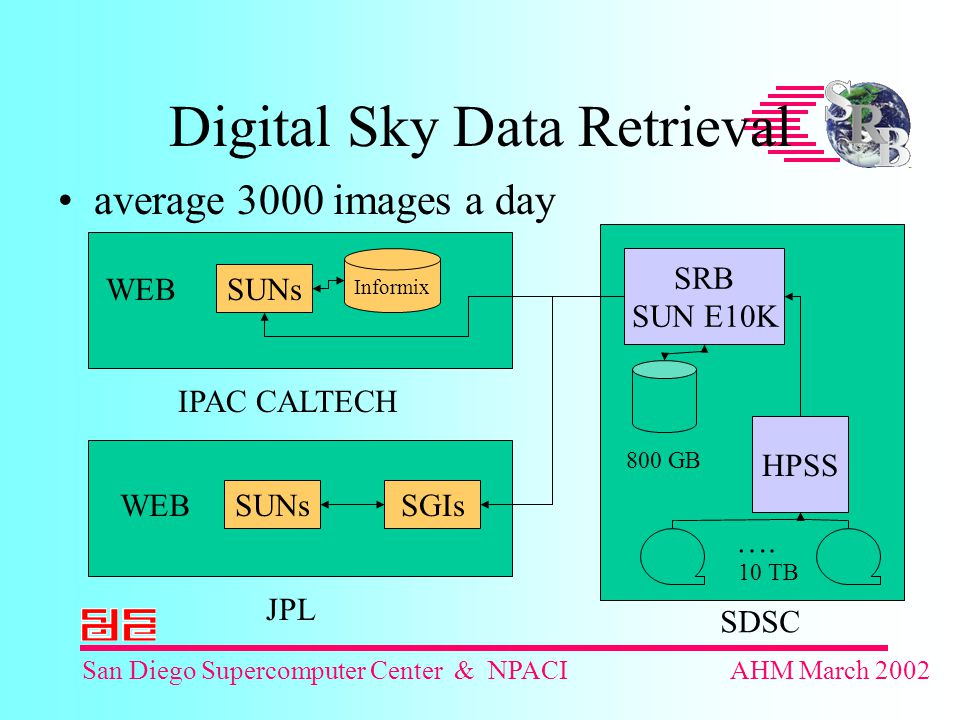 San Diego Supercomputer Center & NPACIAHM March 2002 Digital Sky Data Retrieval average 3000 images a day Informix SUNs SRB SUN E10K HPSS ….