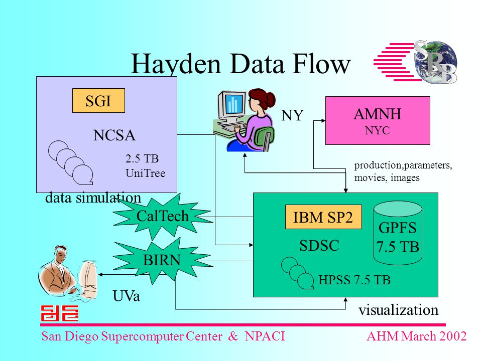 San Diego Supercomputer Center & NPACIAHM March 2002 Hayden Data Flow NCSA SDSC AMNH NYC GPFS 7.5 TB IBM SP2 SGI production,parameters, movies, images data simulation visualization HPSS 7.5 TB 2.5 TB UniTree UVa NY CalTech BIRN