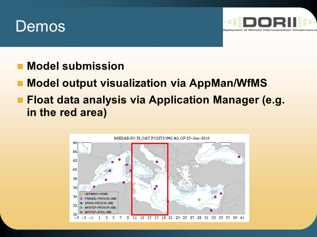 Demos Model submission Model output visualization via AppMan/WfMS Float data analysis via Application Manager (e.g.