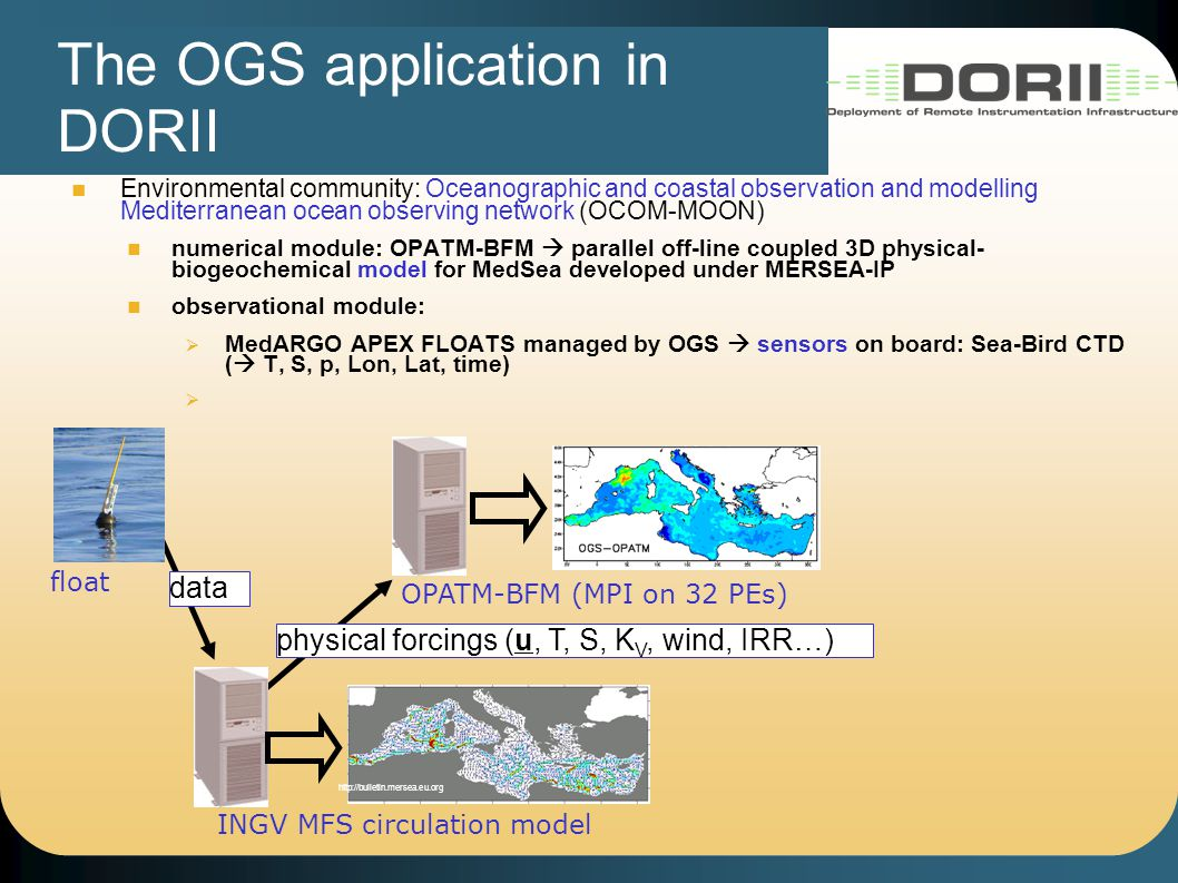 The OGS application in DORII Environmental community: Oceanographic and coastal observation and modelling Mediterranean ocean observing network (OCOM-MOON) numerical module: OPATM-BFM  parallel off-line coupled 3D physical- biogeochemical model for MedSea developed under MERSEA-IP observational module:  MedARGO APEX FLOATS managed by OGS  sensors on board: Sea-Bird CTD (  T, S, p, Lon, Lat, time)  INGV MFS circulation model http://bulletin.mersea.eu.org physical forcings (u, T, S, K V, wind, IRR…) data OPATM-BFM (MPI on 32 PEs) float