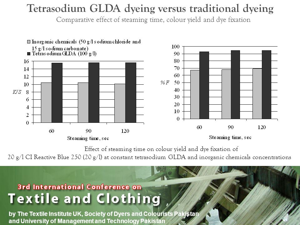 by The Textile Institute UK, Society of Dyers and Colourists Pakistan and University of Management and Technology Pakistan Tetrasodium GLDA dyeing versus traditional dyeing Effect of steaming time on colour yield and dye fixation of 20 g/l CI Reactive Blue 250 (20 g/l) at constant tetrasodium GLDA and inorganic chemicals concentrations Comparative effect of steaming time, colour yield and dye fixation