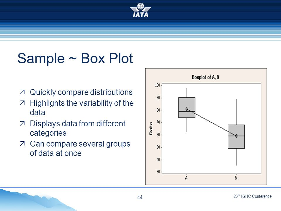 26 th IGHC Conference  Quickly compare distributions  Highlights the variability of the data  Displays data from different categories  Can compare several groups of data at once Sample ~ Box Plot 44