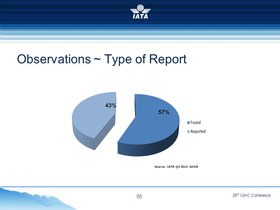 26 th IGHC Conference NO TYPE OR IMAGES CAN TOUCH THE SKY Observations ~ Type of Report Source: IATA Q4 2012 GDDB 57% 43% 65