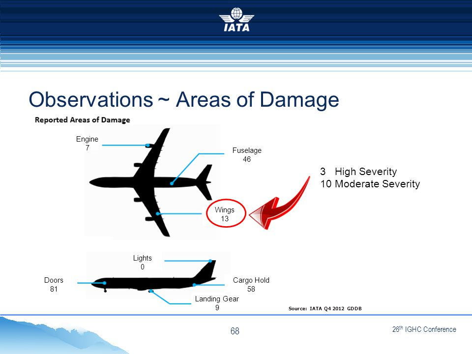26 th IGHC Conference NO TYPE OR IMAGES CAN TOUCH THE SKY Observations ~ Areas of Damage Source: IATA Q4 2012 GDDB Engine 7 Fuselage 46 Wings 13 Doors 81 Lights 0 Cargo Hold 58 Landing Gear 9 3 High Severity 10 Moderate Severity 68