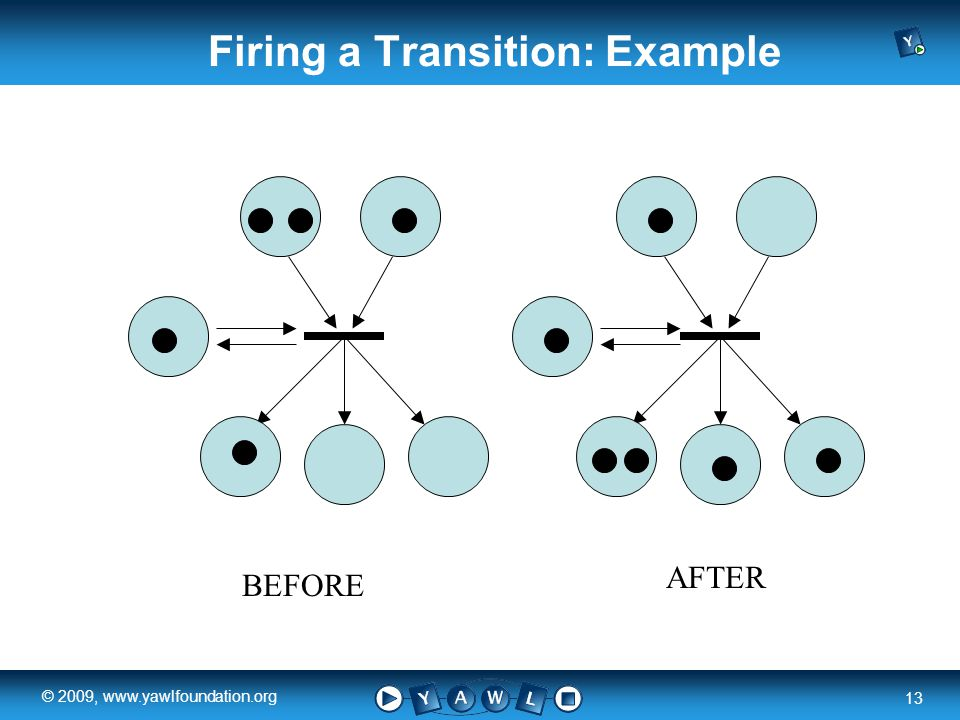 a university for the world real R 13 © 2009, www.yawlfoundation.org Firing a Transition: Example BEFORE AFTER