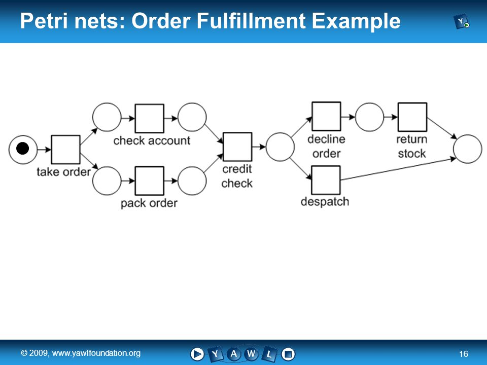 a university for the world real R 16 © 2009, www.yawlfoundation.org Petri nets: Order Fulfillment Example