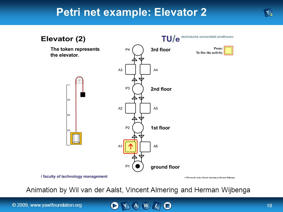 a university for the world real R 18 © 2009, www.yawlfoundation.org Animation by Wil van der Aalst, Vincent Almering and Herman Wijbenga Petri net example: Elevator 2