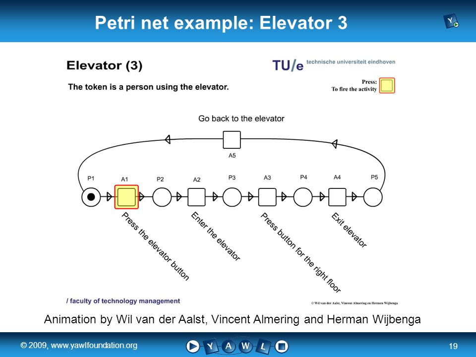 a university for the world real R 19 © 2009, www.yawlfoundation.org Animation by Wil van der Aalst, Vincent Almering and Herman Wijbenga Petri net example: Elevator 3