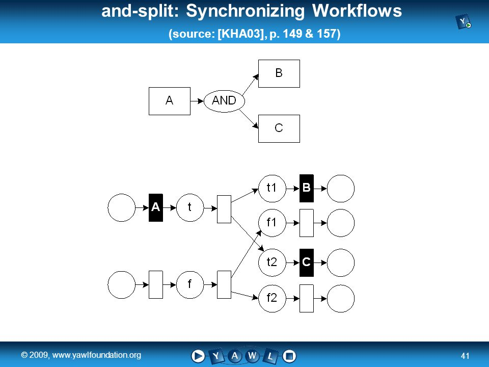 a university for the world real R 41 © 2009, www.yawlfoundation.org and-split: Synchronizing Workflows (source: [KHA03], p.