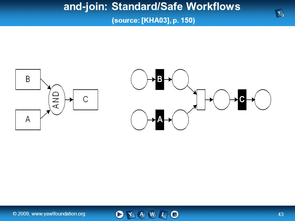 a university for the world real R 43 © 2009, www.yawlfoundation.org and-join: Standard/Safe Workflows (source: [KHA03], p.