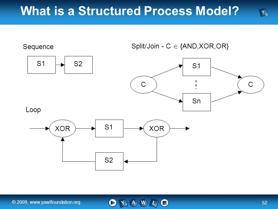 a university for the world real R 52 © 2009, www.yawlfoundation.org What is a Structured Process Model.