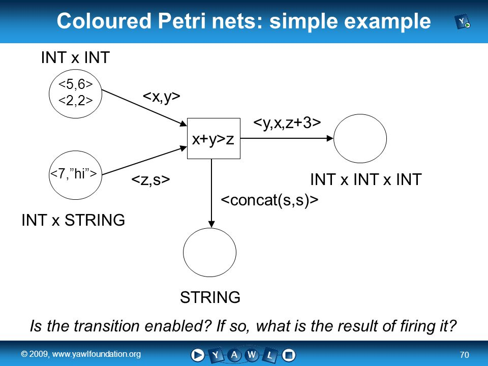 a university for the world real R 70 © 2009, www.yawlfoundation.org Coloured Petri nets: simple example INT x INT INT x STRING STRING INT x INT x INT x+y>z Is the transition enabled.