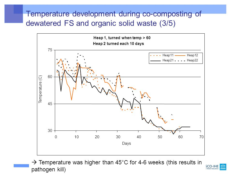  Temperature was higher than 45°C for 4-6 weeks (this results in pathogen kill) Heap 1, turned when temp > 60 Heap 2 turned each 10 days 30 45 60 75 010203040506070 Days Temperature (C) Heap11Heap12 Heap21Heap22 Temperature development during co-composting of dewatered FS and organic solid waste (3/5)