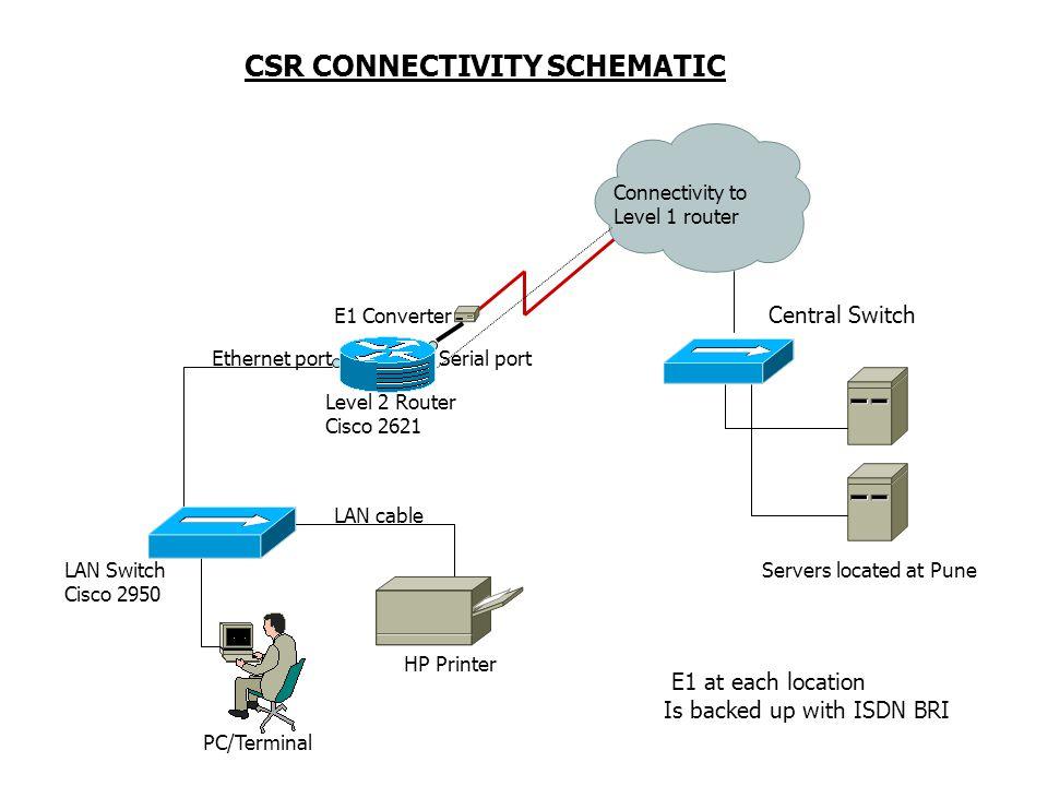 BCCS BLOCK DIAGRAM WAN TCP/IP CSR OM BP OM Database Customer DATABASE Connect VU Mediation CDR Storage MSC IN UMS WAP IN MSCs WAP UMS SMSC TCP/IP FTAM