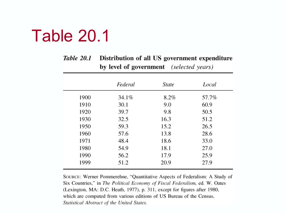 Table 20.1 The average state/local government collects 22% of total government revenue, while those in the U.S.