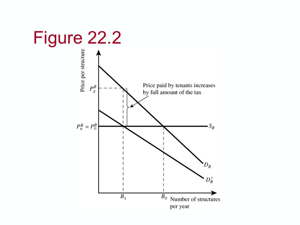 Figure 22.2